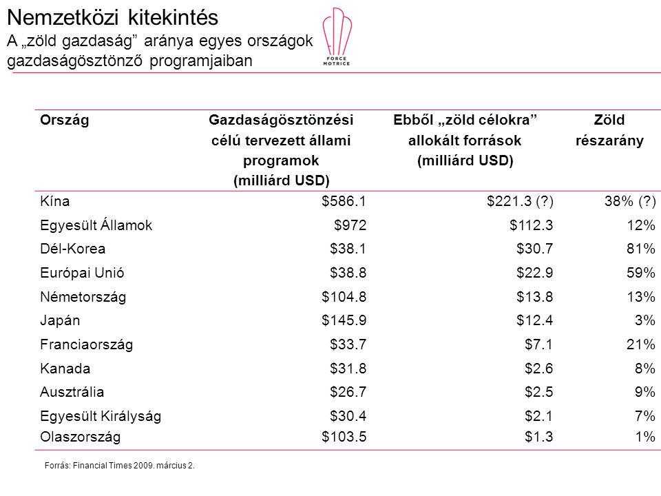 """Nemzetközi kitekintés A """"zöld gazdaság aránya egyes országok gazdaságösztönző programjaiban Ország Gazdaságösztönzési célú tervezett állami programok (milliárd USD) Ebből """"zöld célokra allokált források (milliárd USD) Zöld részarány Kína$586.1$221.3 ( )38% ( ) Egyesült Államok$972$112.312% Dél-Korea$38.1$30.781% Európai Unió$38.8$22.959% Németország$104.8$13.813% Japán$145.9$12.43% Franciaország$33.7$7.121% Kanada$31.8$2.68% Ausztrália$26.7$2.59% Egyesült Királyság$30.4$2.17% Olaszország$103.5$1.31% Forrás: Financial Times 2009."""