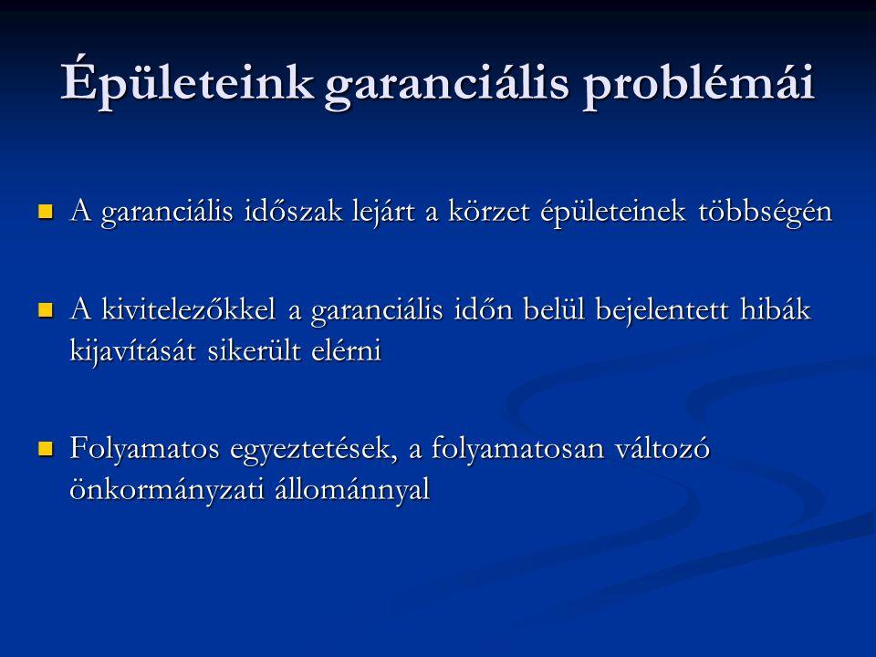 Épületeink garanciális problémái A garanciális időszak lejárt a körzet épületeinek többségén A garanciális időszak lejárt a körzet épületeinek többségén A kivitelezőkkel a garanciális időn belül bejelentett hibák kijavítását sikerült elérni A kivitelezőkkel a garanciális időn belül bejelentett hibák kijavítását sikerült elérni Folyamatos egyeztetések, a folyamatosan változó önkormányzati állománnyal Folyamatos egyeztetések, a folyamatosan változó önkormányzati állománnyal