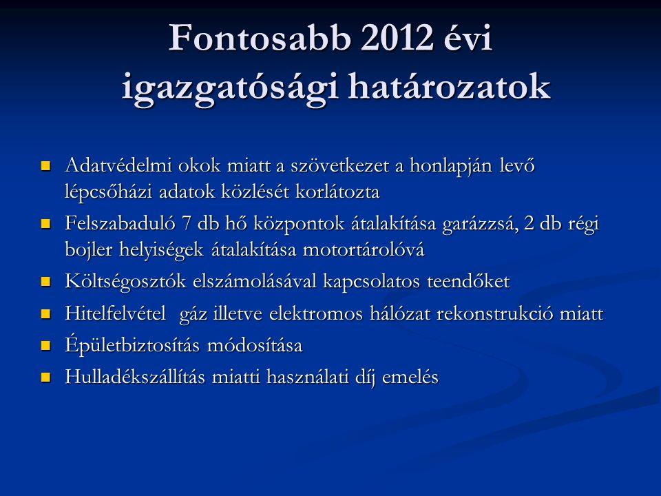 Fontosabb 2012 évi igazgatósági határozatok Adatvédelmi okok miatt a szövetkezet a honlapján levő lépcsőházi adatok közlését korlátozta Adatvédelmi okok miatt a szövetkezet a honlapján levő lépcsőházi adatok közlését korlátozta Felszabaduló 7 db hő központok átalakítása garázzsá, 2 db régi bojler helyiségek átalakítása motortárolóvá Felszabaduló 7 db hő központok átalakítása garázzsá, 2 db régi bojler helyiségek átalakítása motortárolóvá Költségosztók elszámolásával kapcsolatos teendőket Költségosztók elszámolásával kapcsolatos teendőket Hitelfelvétel gáz illetve elektromos hálózat rekonstrukció miatt Hitelfelvétel gáz illetve elektromos hálózat rekonstrukció miatt Épületbiztosítás módosítása Épületbiztosítás módosítása Hulladékszállítás miatti használati díj emelés Hulladékszállítás miatti használati díj emelés