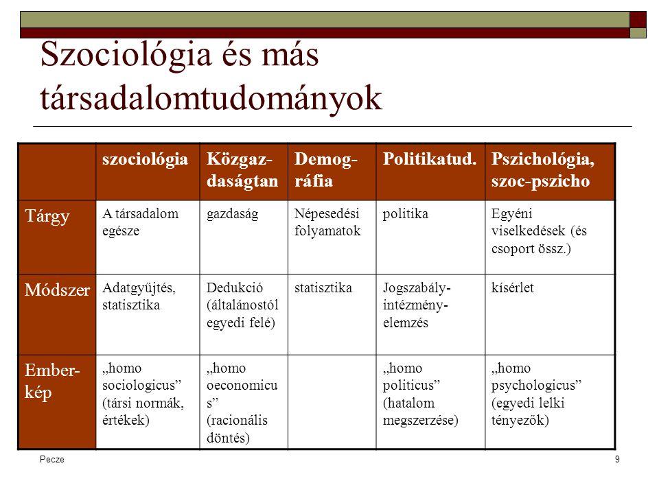 """Pecze10 A szociológia használhatósága Segíti:  a társadalom jobb megértését  Konkrét társ.i problémák megoldását (""""alkalmazott kutatások , konkrét szocpol."""