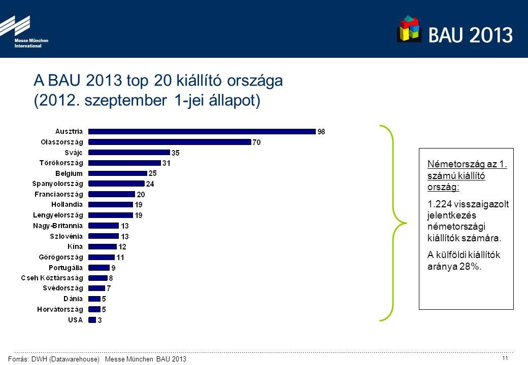A BAU 2013 top 20 kiállító országa (2012. szeptember 1-jei állapot) Forrás: DWH (Datawarehouse) Messe München BAU 2013 Németország az 1. számú kiállít