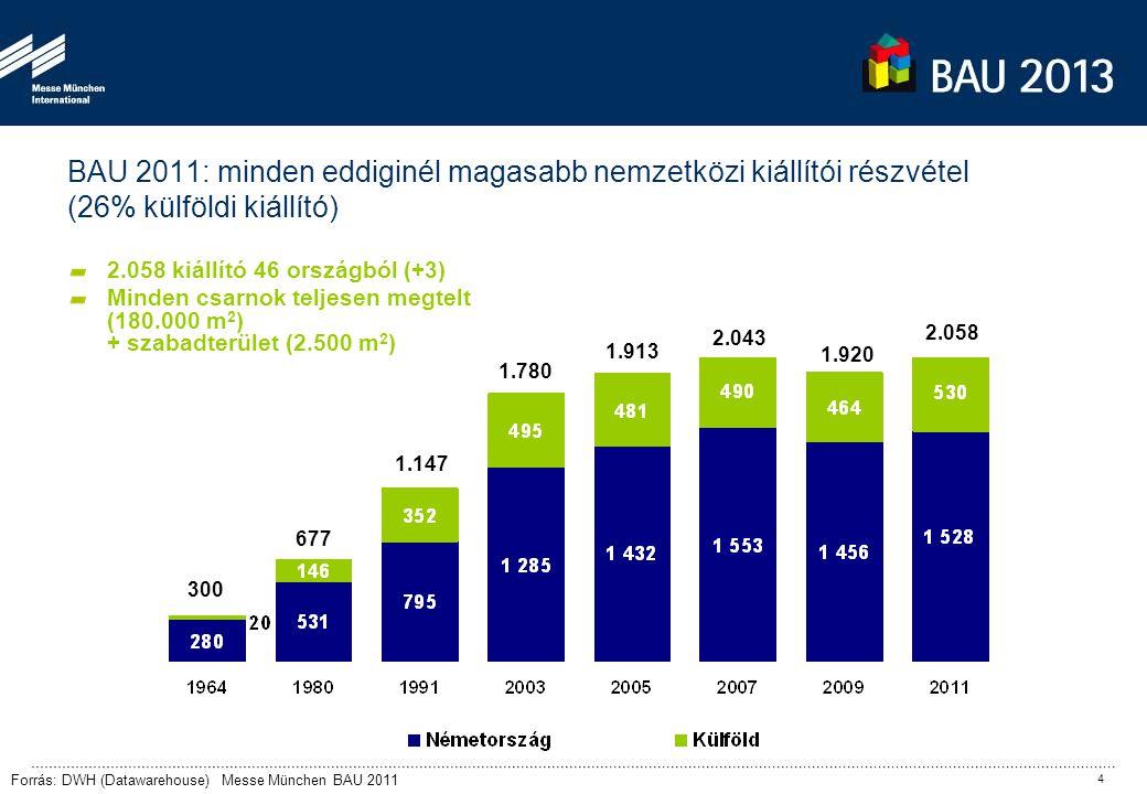 190.865 209.048 212.035 238.230 Forrás: Látogatói regisztrációk BAU 2011 BAU 2011: a külföldi látogatók aránya 25% (61%-os növekedés, + 22.739 nemzetközi látogató) Magyarországról 993 látogató érkezett (BAU 2011) A BAU 2011 külföldi látogatóinak száma rekordszintre emelkedett 5