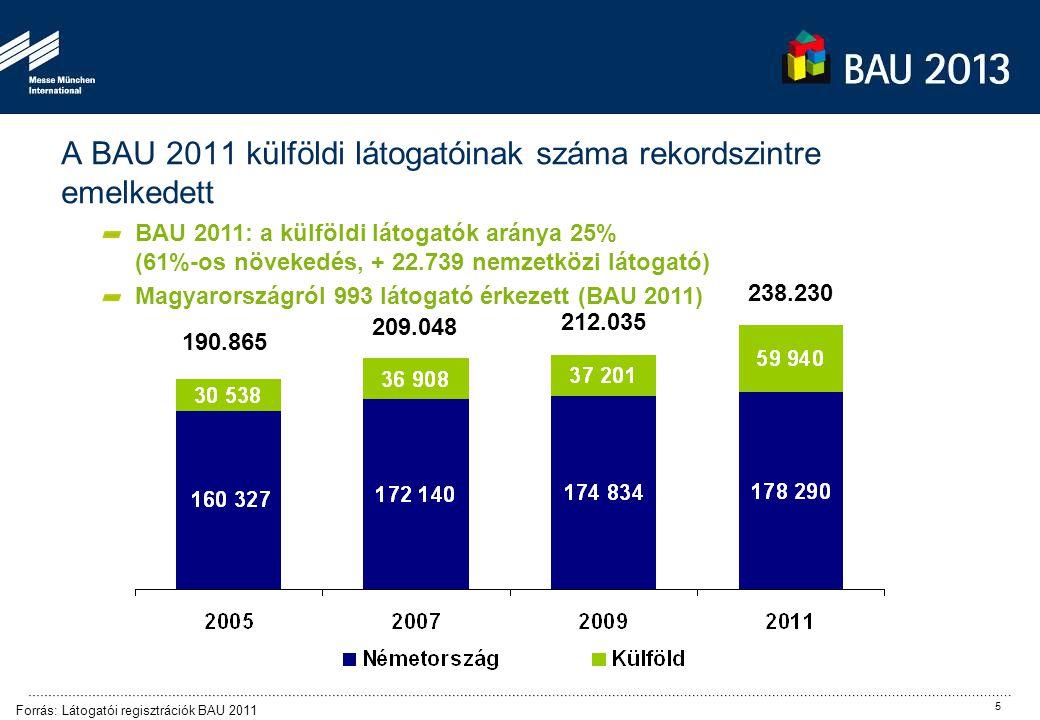 190.865 209.048 212.035 238.230 Forrás: Látogatói regisztrációk BAU 2011 BAU 2011: a külföldi látogatók aránya 25% (61%-os növekedés, + 22.739 nemzetk