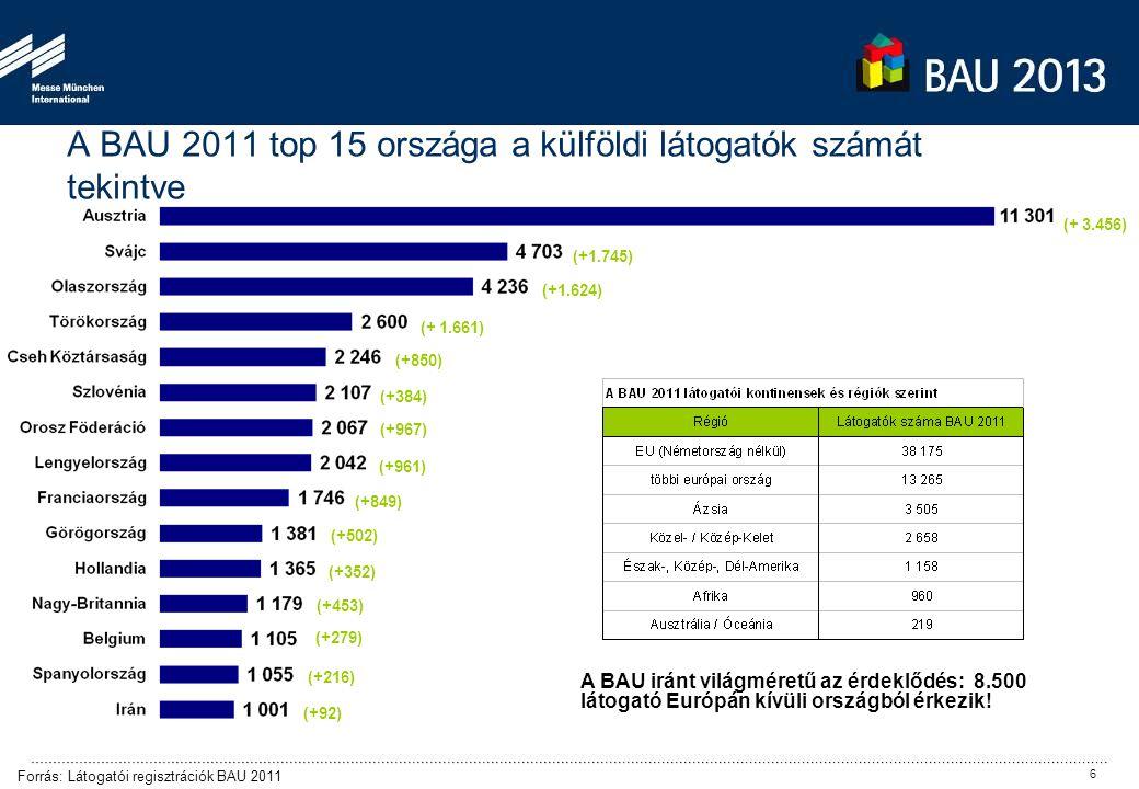 A BAU 2011 top 15 országa a külföldi látogatók számát tekintve (+ 3.456) Forrás: Látogatói regisztrációk BAU 2011 (+1.745) (+1.624) (+ 1.661) (+850) (
