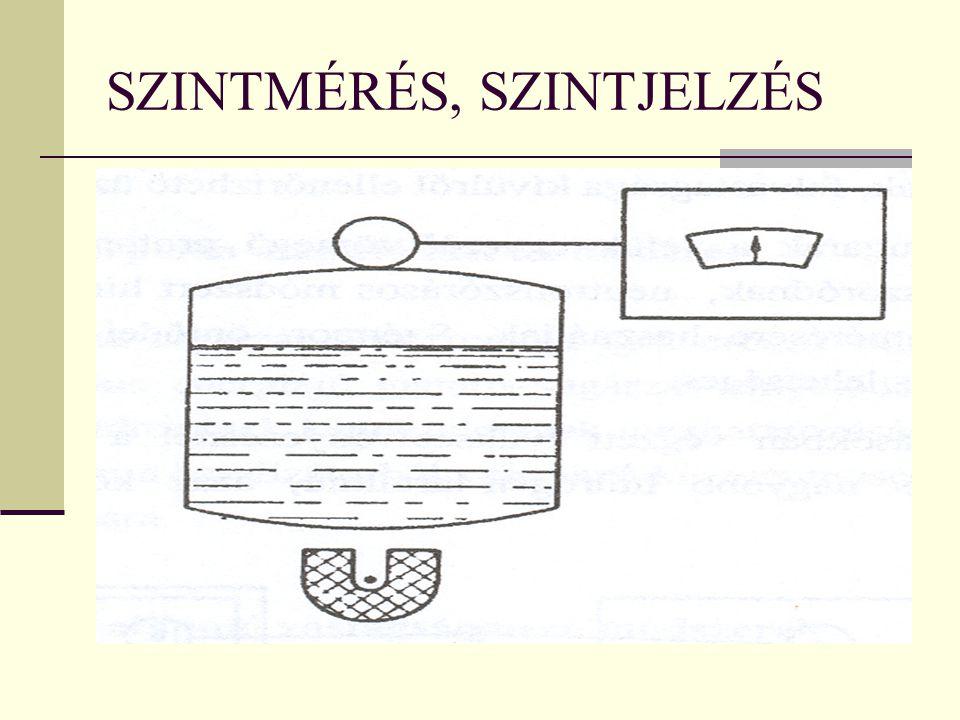 SZINTMÉRÉS, SZINTJELZÉS