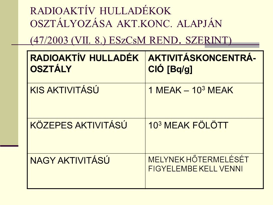 RADIOAKTÍV HULLADÉKOK OSZTÁLYOZÁSA AKT.KONC. ALAPJÁN (47/2003 (VII. 8.) ESzCsM REND. SZERINT) RADIOAKTÍV HULLADÉK OSZTÁLY AKTIVITÁSKONCENTRÁ- CIÓ [Bq/
