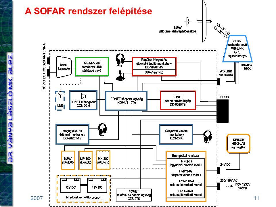 11 2007. 11. 27.Robothadviselés 7. A SOFAR rendszer felépítése