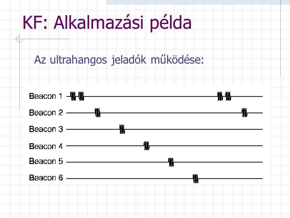 KF: Alkalmazási példa Az ultrahangos jeladók működése: