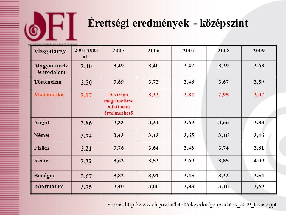 Érettségi eredmények - középszint Vizsgatárgy 2001-2003 átl. 20052006200720082009 Magyar nyelv és irodalom 3,40 3,493,403,473,393,63 Történelem 3,50 3