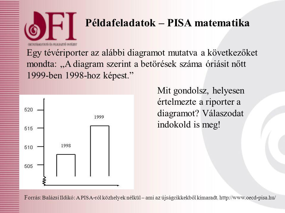 """Példafeladatok – PISA matematika Egy tévériporter az alábbi diagramot mutatva a következőket mondta: """"A diagram szerint a betörések száma óriásit nőtt"""