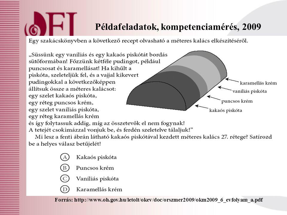 Példafeladatok, kompetenciamérés, 2009 Forrás: http://www.oh.gov.hu/letolt/okev/doc/orszmer2009/okm2009_8_evfolyam_a.pdf Gombos úr gabonatermesztéssel foglalkozik, és az aratás előtt szeretné megbecsülni, hogy az idei aszályos évben hány kg gabona várható 2,5 hektáros termőföldjén.