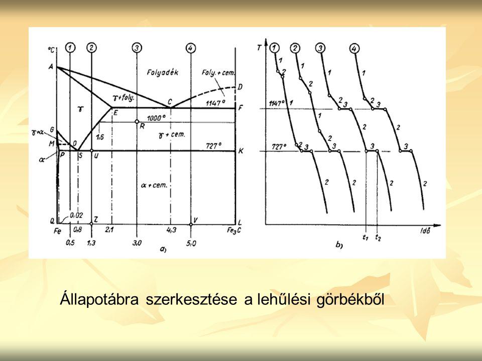 Állapotábra szerkesztése a lehűlési görbékből
