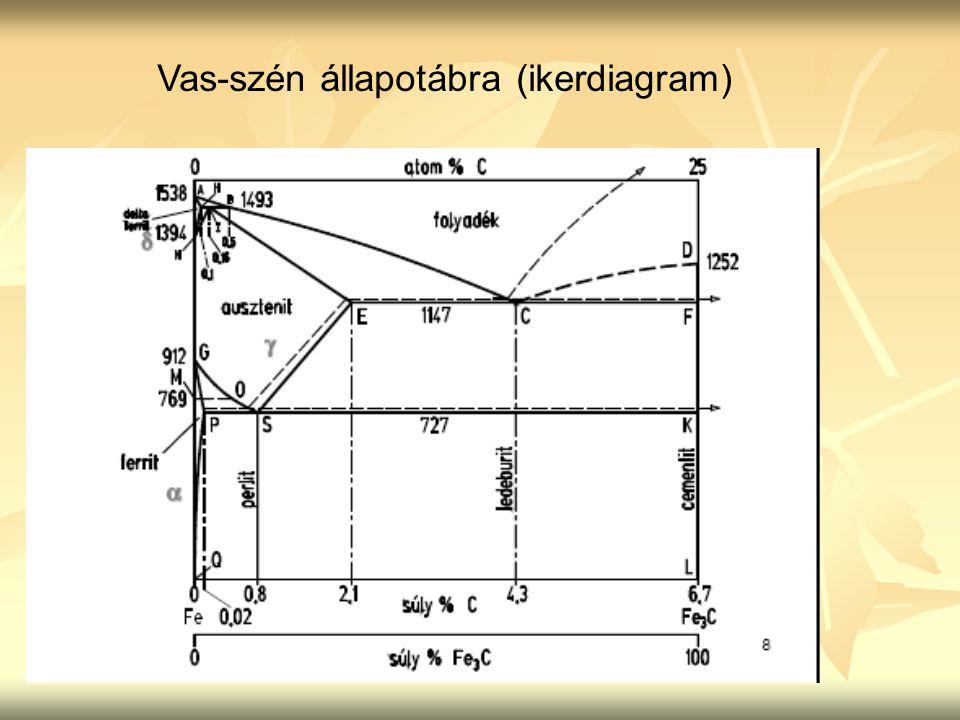 nitridálás (nitrálás) nitridálás (nitrálás) termokémiai kezelés, amelynek során bizonyos elemeket pl.: nitrogént, bórt, vanádiumot diffundáltatnak be, a nitrálásnak különös jelentősége van, a munkadarab felületébe nitrogén diffundál, nitrideket képez → nő a felületi réteg keménysége alacsony hőmérsékletű hőkezelés, acélban nitridképző elemek szükségesek (pl.: Al, Cr, Mn, stb.), 500-550 o C nitrálódoboz (ammónia gáz – ezen a hőmérsékleten bomlik); 1-2 óra alatt kemény, kopásálló réteg alakul ki.