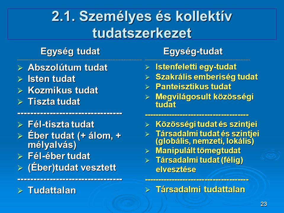 23 2.1. Személyes és kollektív tudatszerkezet Egység tudat Egység tudat-------------------------------------------------------------------------------