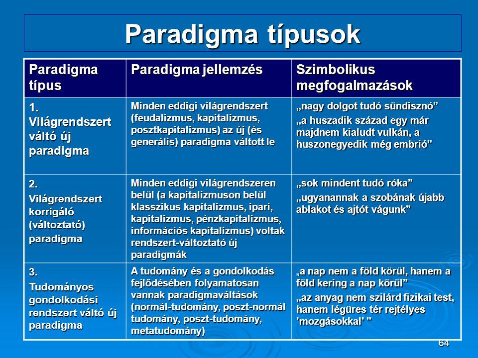64 Paradigma típusok Paradigma típus Paradigma jellemzés Szimbolikus megfogalmazások 1. Világrendszert váltó új paradigma Minden eddigi világrendszert