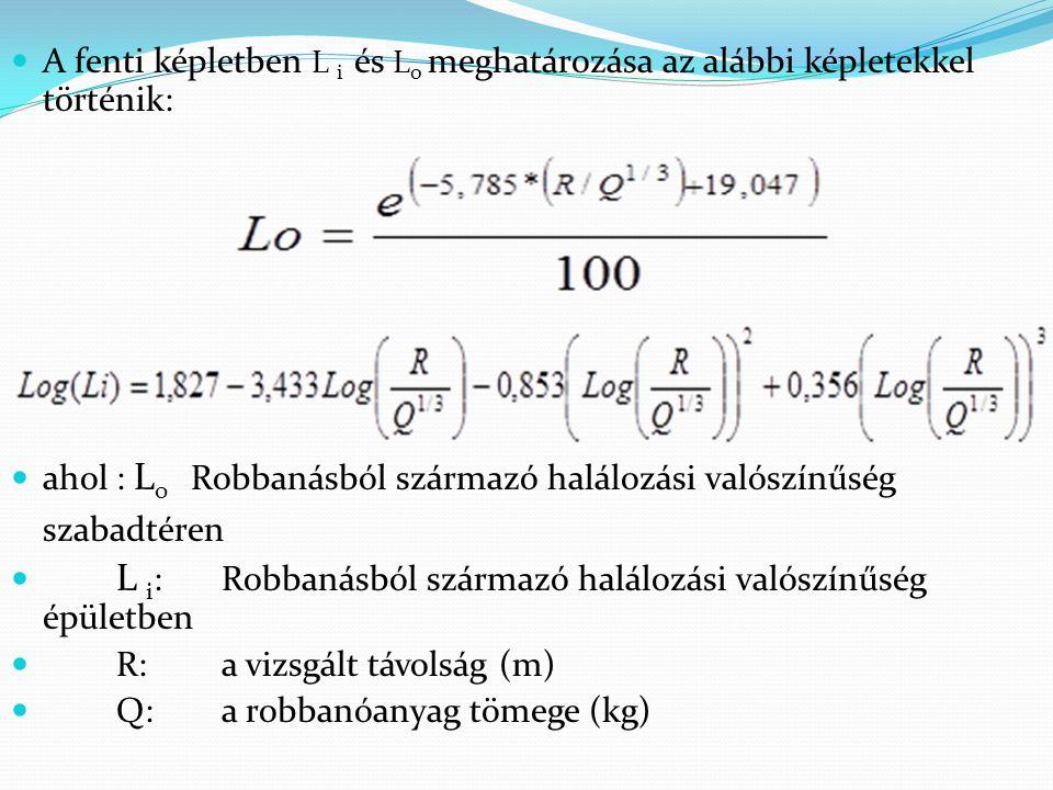 A fenti képletben L i és L o meghatározása az alábbi képletekkel történik: ahol: L o Robbanásból származó halálozási valószínűség szabadtéren L i :Robbanásból származó halálozási valószínűség épületben R:a vizsgált távolság (m) Q:a robbanóanyag tömege (kg)