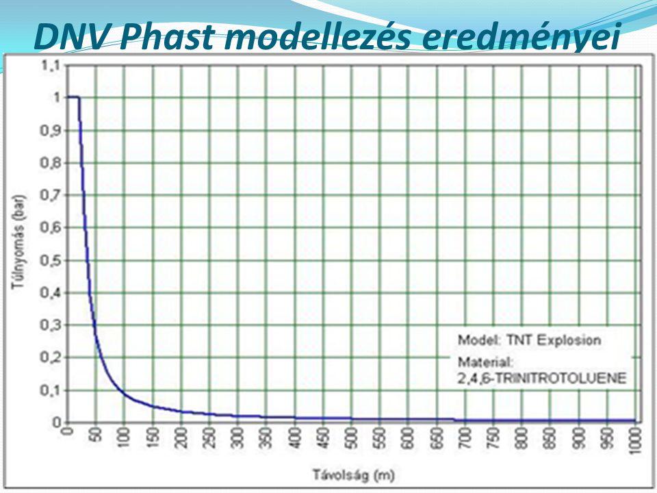 DNV Phast modellezés eredményei