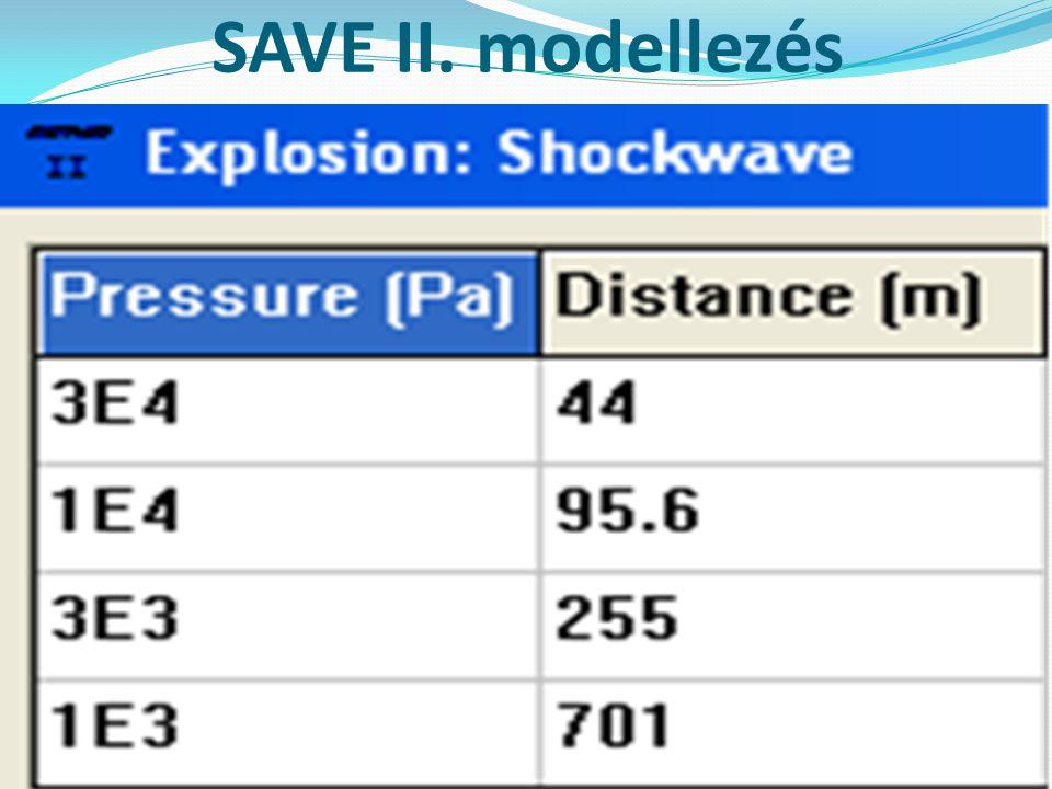 SAVE II. modellezés