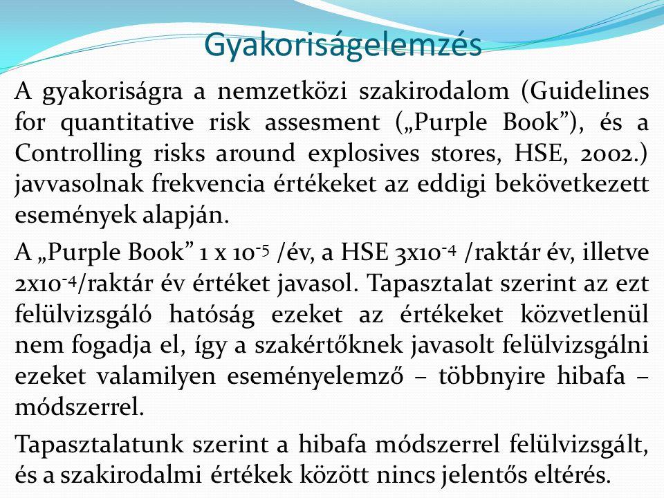 """Gyakoriságelemzés A gyakoriságra a nemzetközi szakirodalom (Guidelines for quantitative risk assesment (""""Purple Book ), és a Controlling risks around explosives stores, HSE, 2002.) javvasolnak frekvencia értékeket az eddigi bekövetkezett események alapján."""