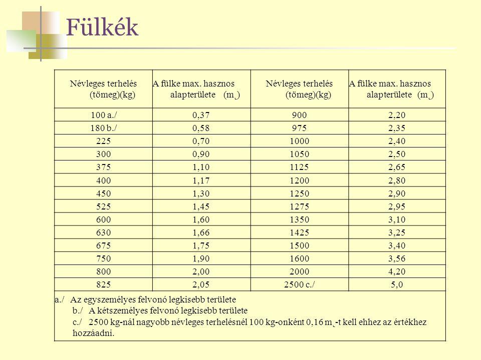 Fülkék Névleges terhelés (tömeg)(kg) A fülke max. hasznos alapterülete (m˛) Névleges terhelés (tömeg)(kg) A fülke max. hasznos alapterülete (m˛) 100 a
