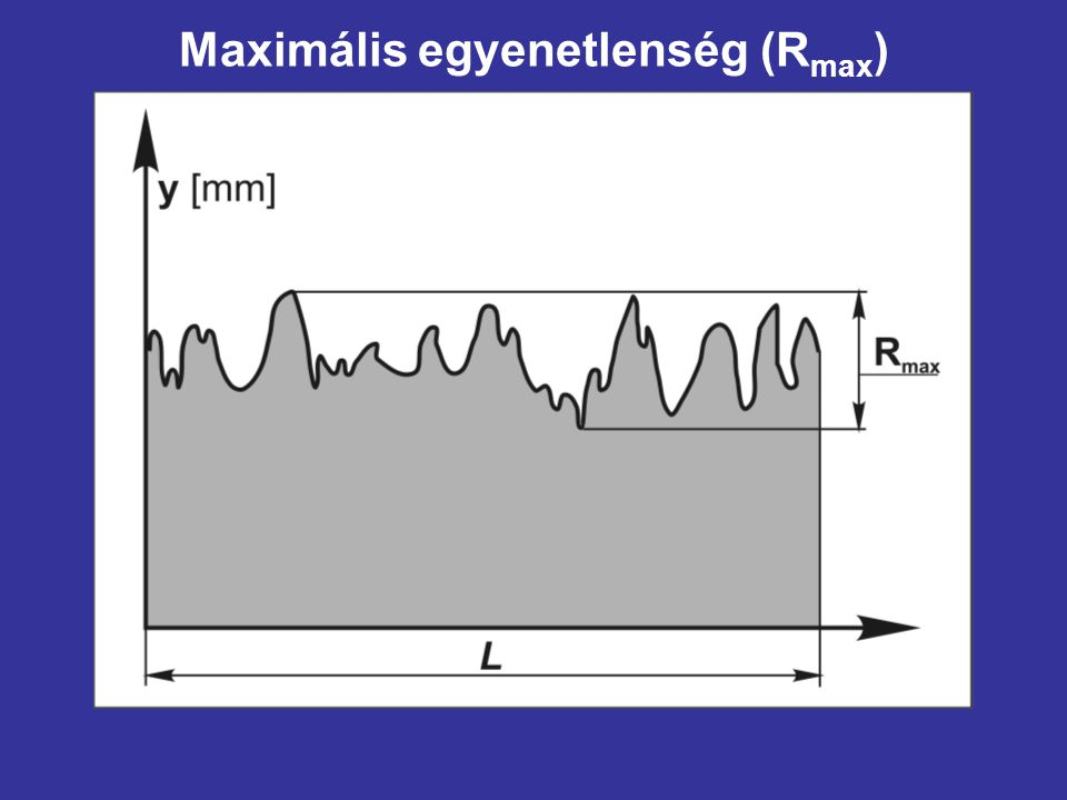 Maximális egyenetlenség (R max )