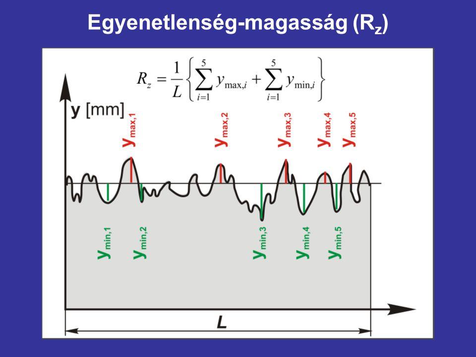 Egyenetlenség-magasság (R z )