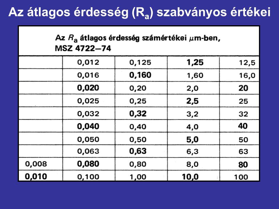Az átlagos érdesség (R a ) szabványos értékei