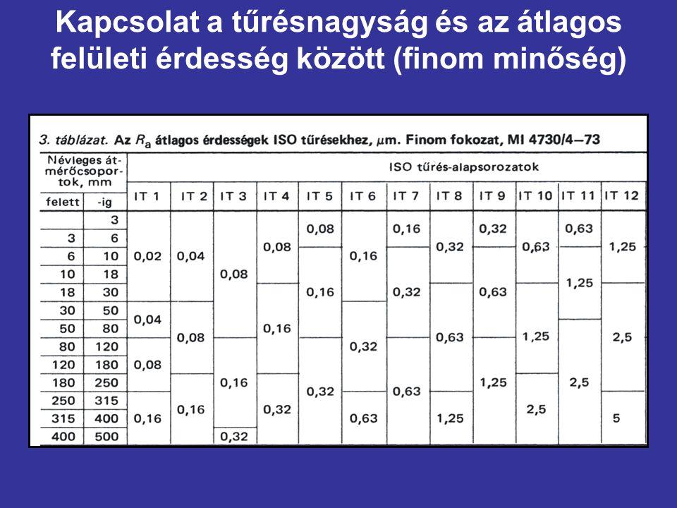 Kapcsolat a tűrésnagyság és az átlagos felületi érdesség között (finom minőség)
