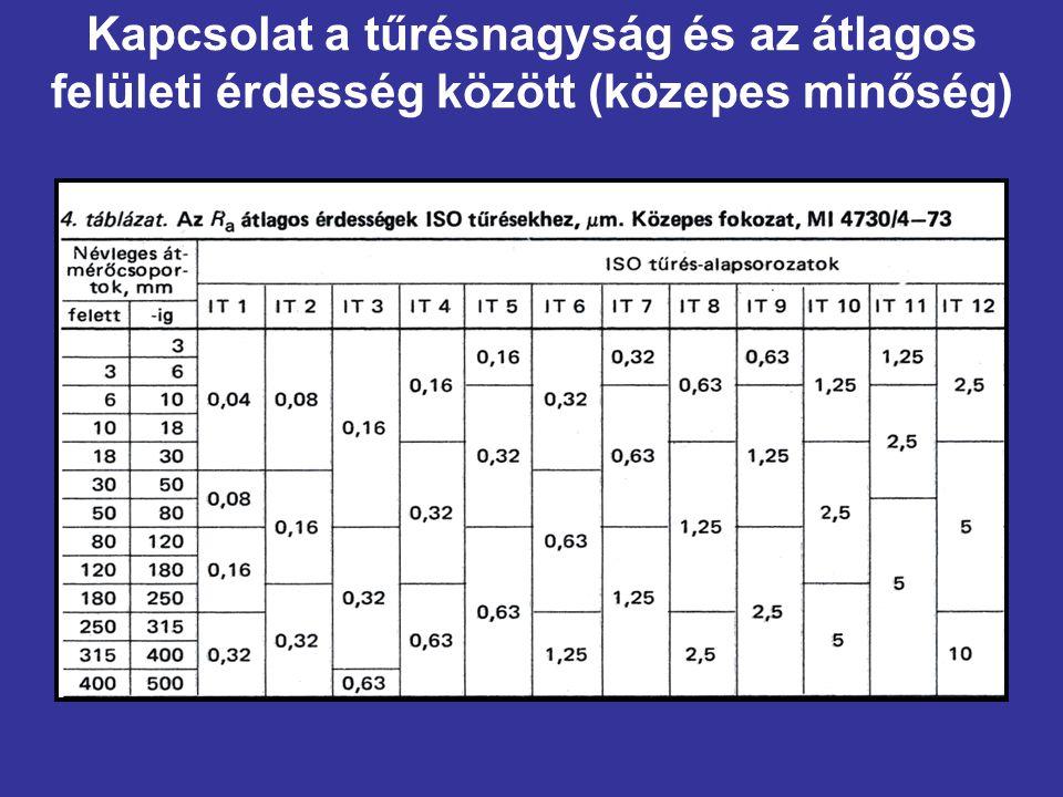 Kapcsolat a tűrésnagyság és az átlagos felületi érdesség között (közepes minőség)