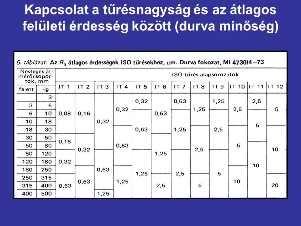 Kapcsolat a tűrésnagyság és az átlagos felületi érdesség között (durva minőség)