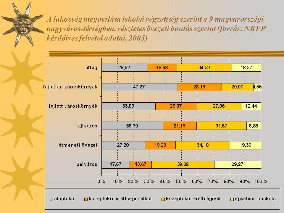 A lakosság megoszlása iskolai végzettség szerint a 9 magyarországi nagyváros-térségben, részletes övezeti bontás szerint (forrás: NKFP kérdőíves felvétel adatai, 2005)