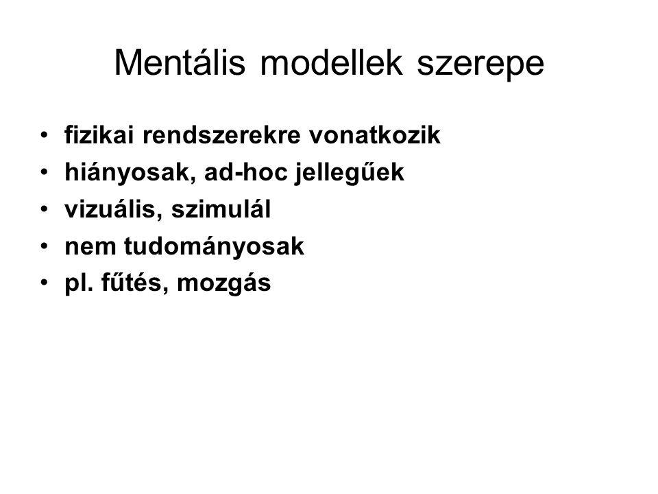 Mentális modellek szerepe fizikai rendszerekre vonatkozik hiányosak, ad-hoc jellegűek vizuális, szimulál nem tudományosak pl. fűtés, mozgás