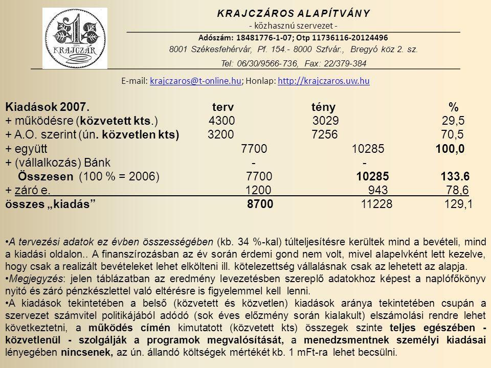 KRAJCZÁROS ALAPÍTVÁNY - közhasznú szervezet - Adószám: 18481776-1-07; Otp 11736116-20124496 8001 Székesfehérvár, Pf.
