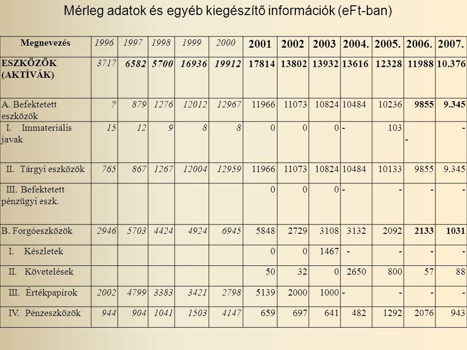 Mérleg adatok és egyéb kiegészítő információk (eFt-ban) Megnevezés19961997199819992000 2001200220032004.2005.2006.2007.