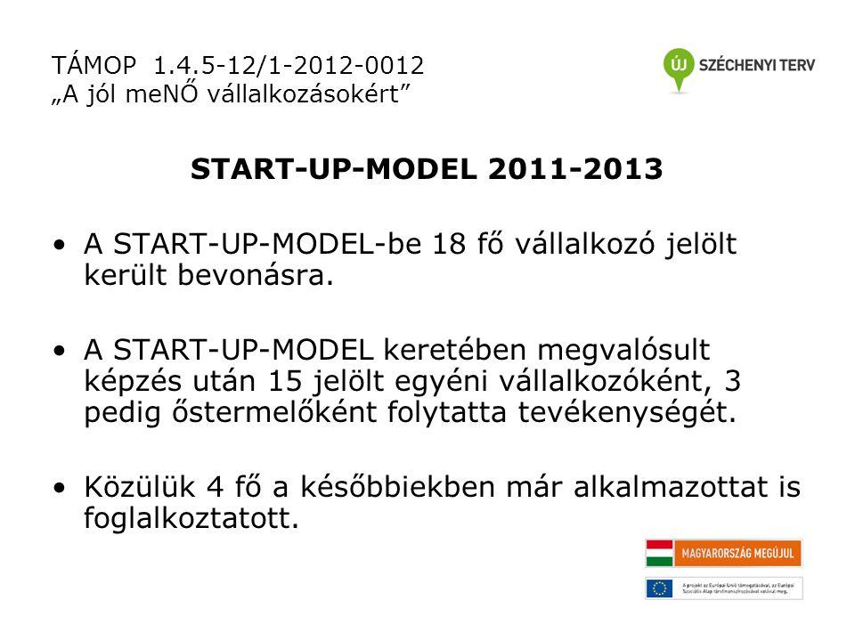 """TÁMOP 1.4.5-12/1-2012-0012 """"A jól meNŐ vállalkozásokért START-UP-MODEL 2011-2013 A START-UP-MODEL-be 18 fő vállalkozó jelölt került bevonásra."""