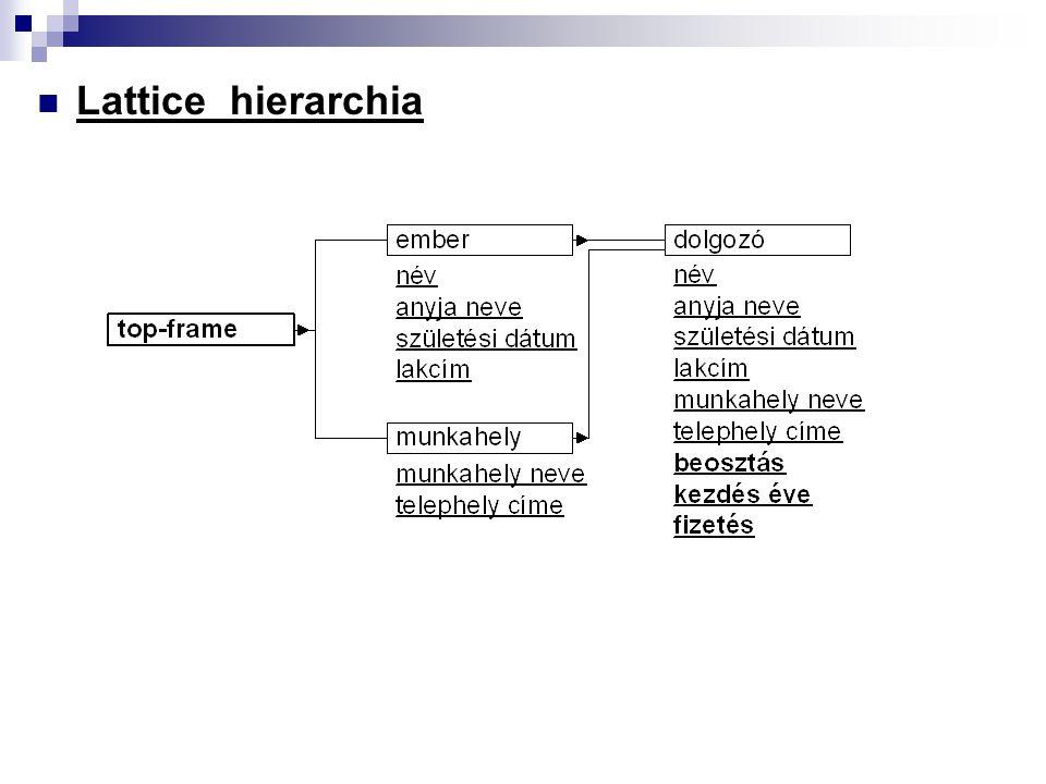 Lattice hierarchia