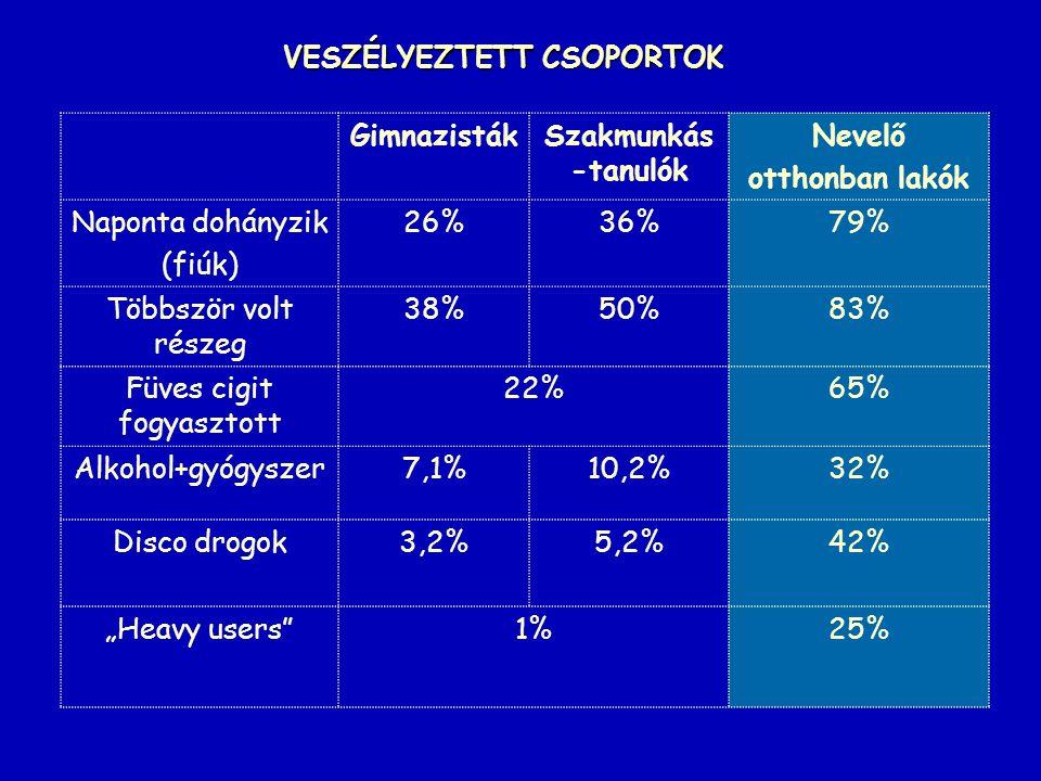 VESZÉLYEZTETT CSOPORTOK GimnazistákSzakmunkás -tanulók Nevelő otthonban lakók Naponta dohányzik (fiúk) 26%36%79% Többször volt részeg 38%50%83% Füves