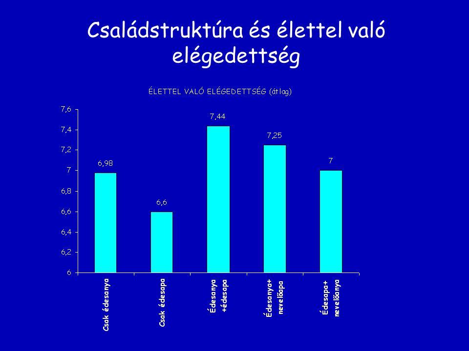 Objektív jómódúság és szubjektív egészségi állapot JÓMÓDÚSÁG ALSÓALSÓ- KÖZÉP FELSŐ- KÖZÉP FELSŐ Rossz és megfelelő 33,1%20%12,9%9,6% Jó és kitűnő67,0%80,0%87,1%90,4% Objektív jómódúság: számítógép, nyaralás, gépkocsi, saját szoba