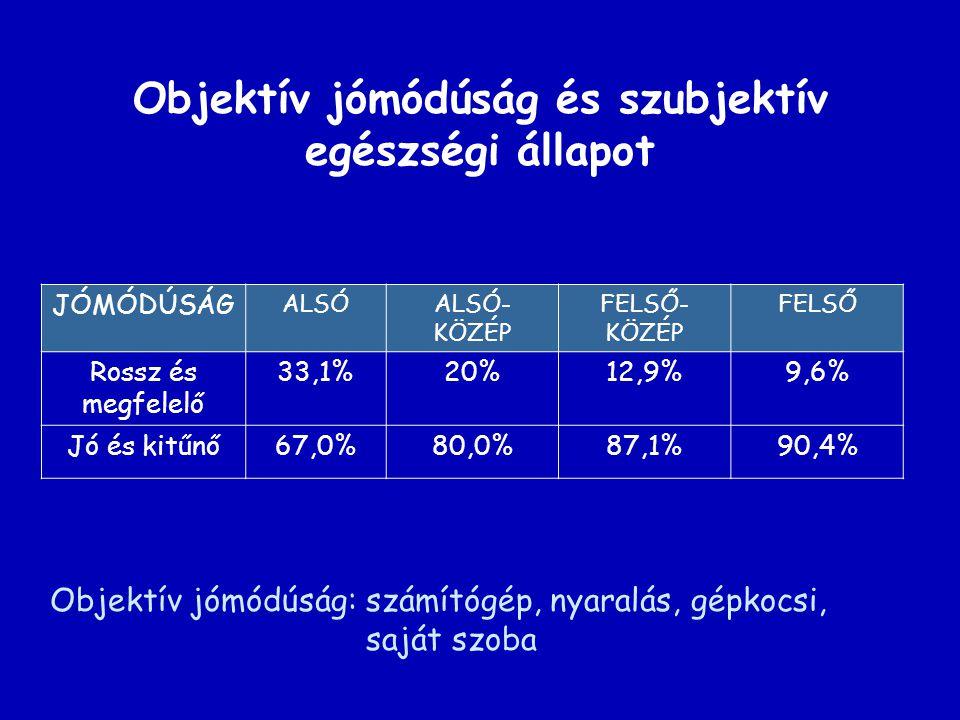 Objektív jómódúság és szubjektív egészségi állapot JÓMÓDÚSÁG ALSÓALSÓ- KÖZÉP FELSŐ- KÖZÉP FELSŐ Rossz és megfelelő 33,1%20%12,9%9,6% Jó és kitűnő67,0%