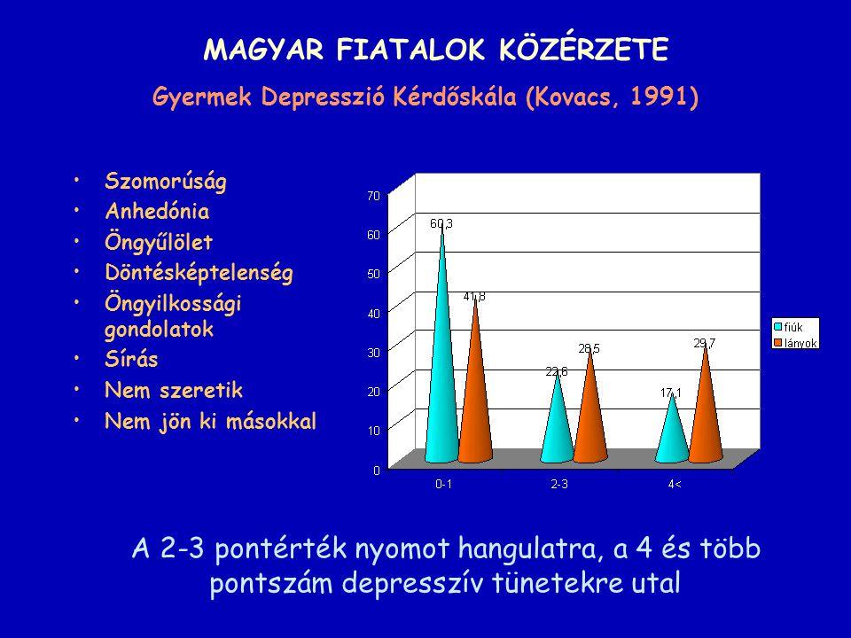 MAGYAR FIATALOK KÖZÉRZETE Gyermek Depresszió Kérdőskála (Kovacs, 1991) Szomorúság Anhedónia Öngyűlölet Döntésképtelenség Öngyilkossági gondolatok Sírá