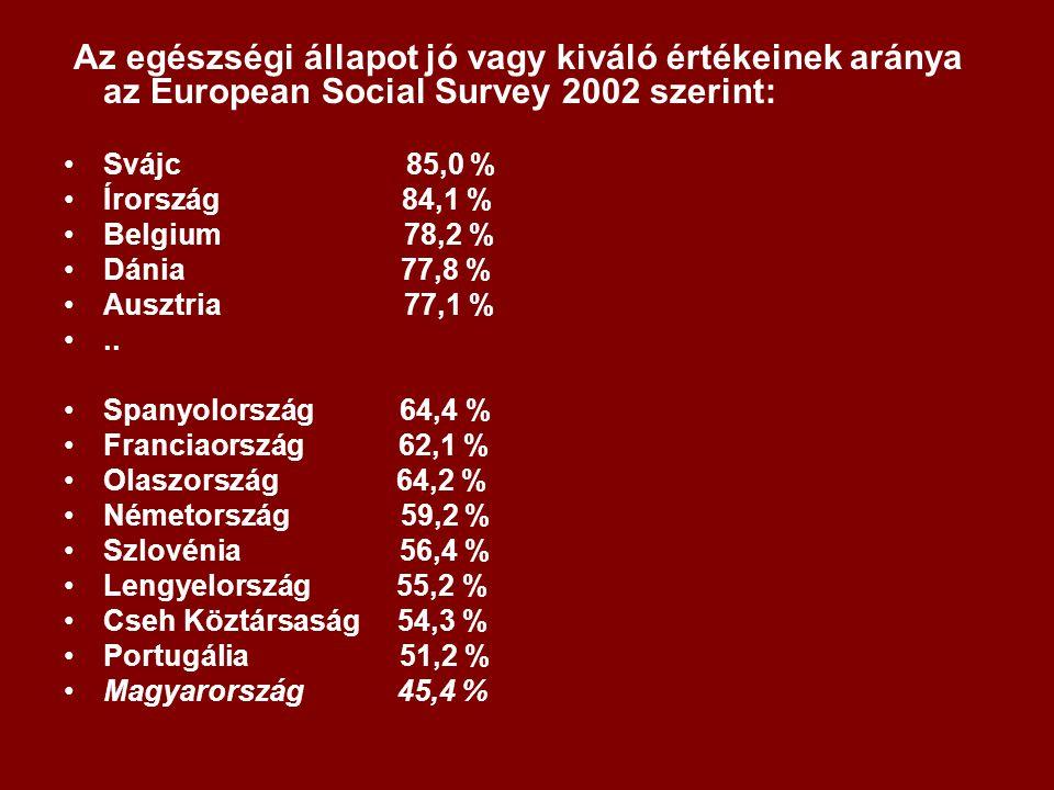 Az egészségi állapot jó vagy kiváló értékeinek aránya az European Social Survey 2002 szerint: Svájc 85,0 % Írország 84,1 % Belgium 78,2 % Dánia 77,8 % Ausztria 77,1 %..