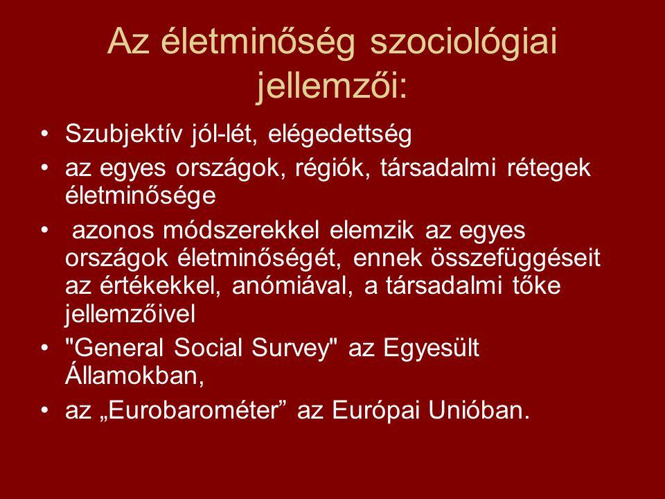 """Az életminőség szociológiai jellemzői: Szubjektív jól-lét, elégedettség az egyes országok, régiók, társadalmi rétegek életminősége azonos módszerekkel elemzik az egyes országok életminőségét, ennek összefüggéseit az értékekkel, anómiával, a társadalmi tőke jellemzőivel General Social Survey az Egyesült Államokban, az """"Eurobarométer az Európai Unióban."""