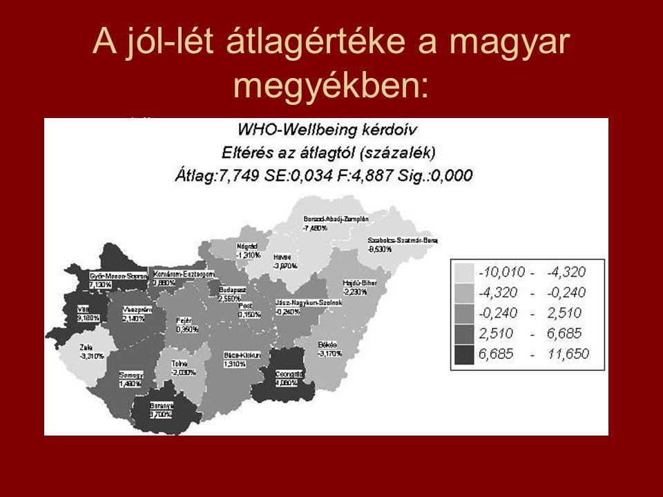 A jól-lét átlagértéke a magyar megyékben: 1. ábra