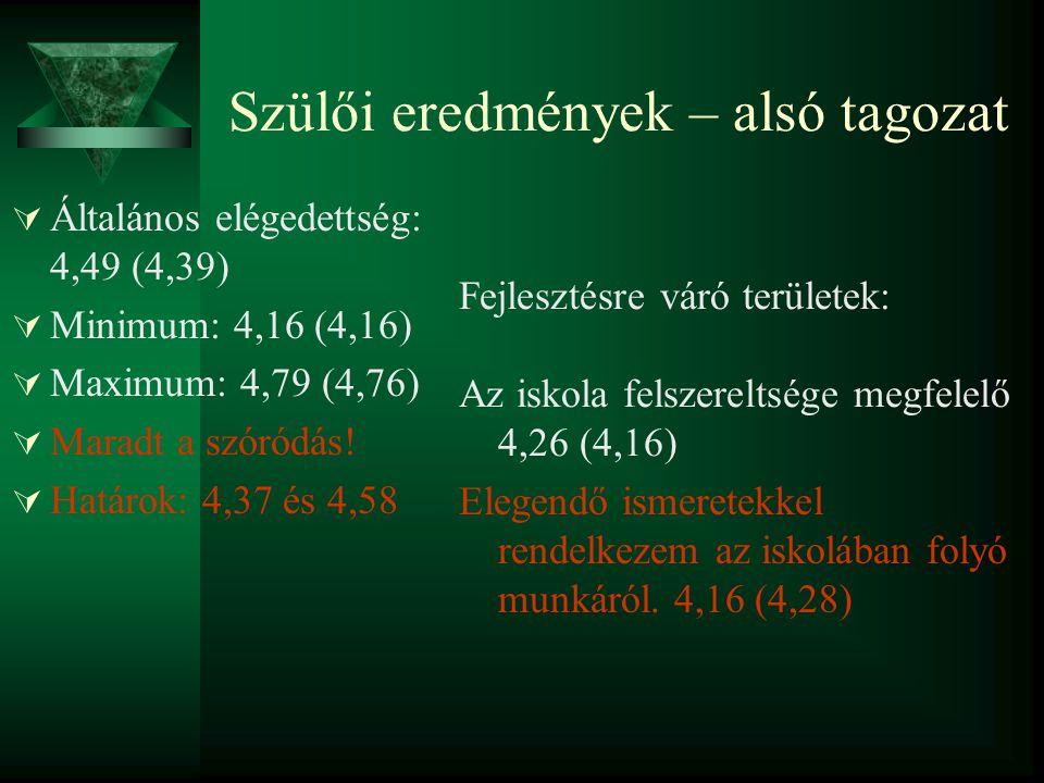 Szülői eredmények – alsó tagozat  Általános elégedettség: 4,49 (4,39)  Minimum: 4,16 (4,16)  Maximum: 4,79 (4,76)  Maradt a szóródás.