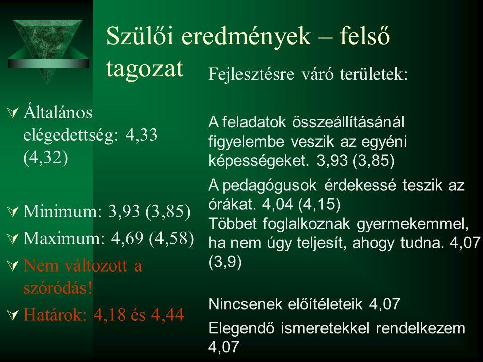 Szülői eredmények – felső tagozat  Általános elégedettség: 4,33 (4,32)  Minimum: 3,93 (3,85)  Maximum: 4,69 (4,58)  Nem változott a szóródás.