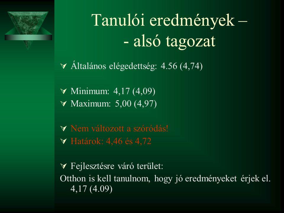 Tanulói eredmények – - alsó tagozat  Általános elégedettség: 4.56 (4,74)  Minimum: 4,17 (4,09)  Maximum: 5,00 (4,97)  Nem változott a szóródás.
