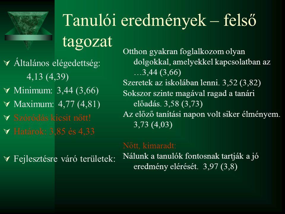 Tanulói eredmények – felső tagozat  Általános elégedettség: 4,13 (4,39)  Minimum: 3,44 (3,66)  Maximum: 4,77 (4,81)  Szóródás kicsit nőtt.