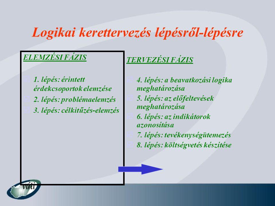 Logikai kerettervezés lépésről-lépésre ELEMZÉSI FÁZIS  1. lépés: érintett érdekcsoportok elemzése  2. lépés: problémaelemzés  3. lépés: célkitűzés-