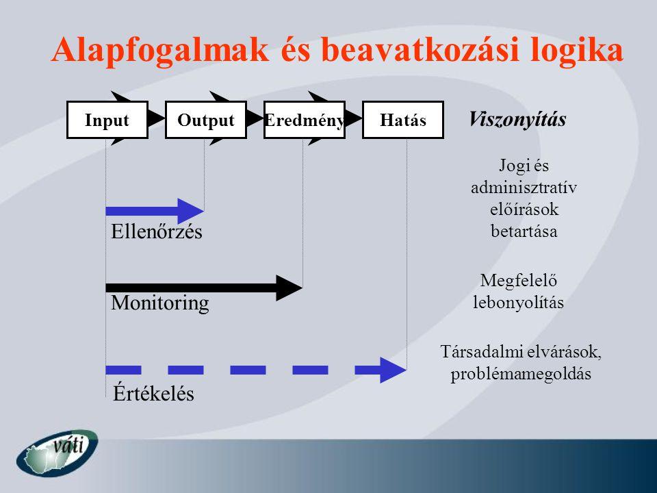 Alapfogalmak és beavatkozási logika InputOutputEredményHatás Ellenőrzés Monitoring Értékelés Viszonyítás Jogi és adminisztratív előírások betartása Me