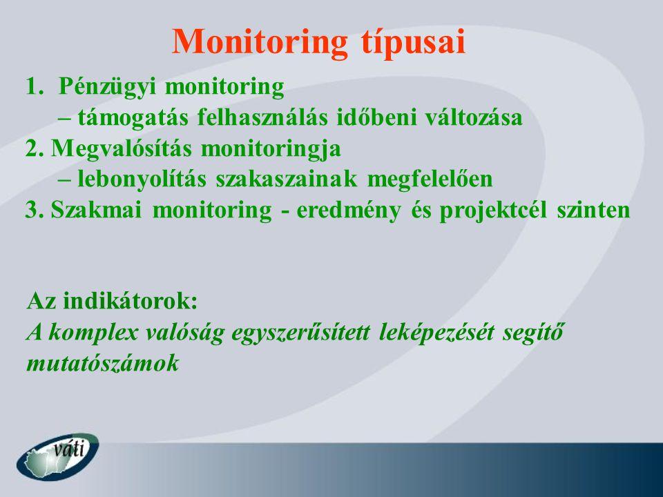 Monitoring típusai 1.Pénzügyi monitoring – támogatás felhasználás időbeni változása 2. Megvalósítás monitoringja – lebonyolítás szakaszainak megfelelő